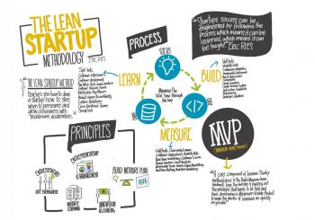 Kako da razvijete poslovnu ideju pomoću LEAN CANVAS metodologije? | Online i Offline primena
